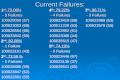 Current Failures: 1 st : 73.06% 1 st : 73.06%4 th : 79.22%7 th : 80.71% - 5 Failures - 4 Failures - 3 Failures - 5 Failures - 4 Failures - 3 Failures 100029058.